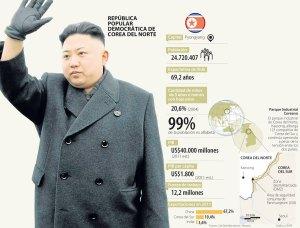 infografía-de-Corea-del-Norte-1